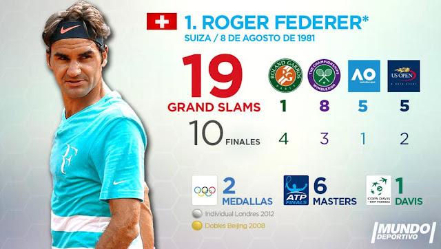 Los 19 Grandes de Roger Federer