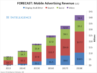 Crecimiento de la publicidad móvil