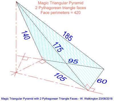 This is a Magic Triangular Pyramid with 2 non-primitive Pythagorean triangles.