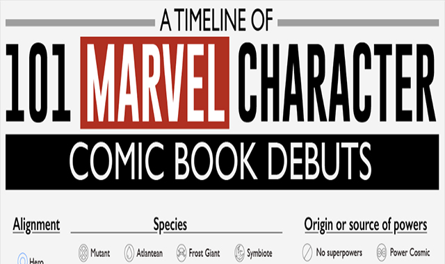 A Timeline of 101 Marvel Character Comic Book Debuts #infographic