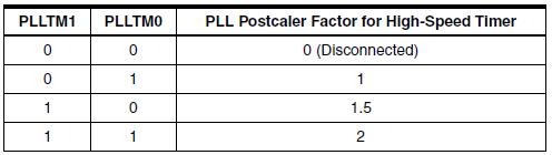 R6500: Fast PWM on Arduino Leonardo