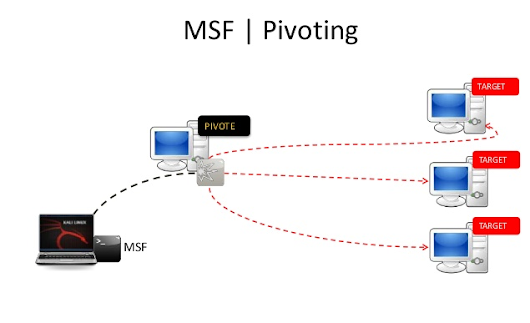Metasploit Pivoting And Port Forwarding : Attacking Network - Pentesting Network