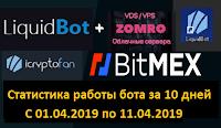 LiquidBot + BitMEX - отчёт работы бота за 10 дней
