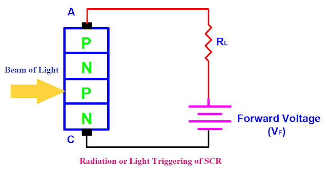 Radiation or Light Triggering of SCR, SCR Triggering Methods, SCR Turn On Methods