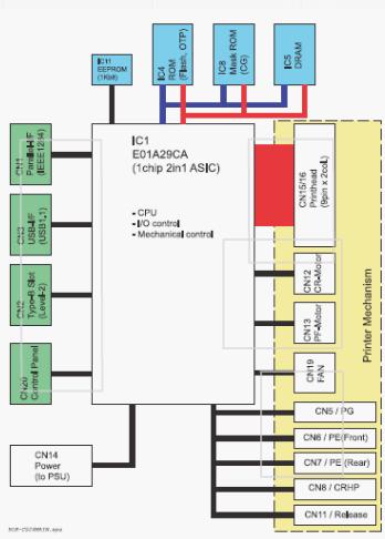 Fuentes Monitores E Impresoras