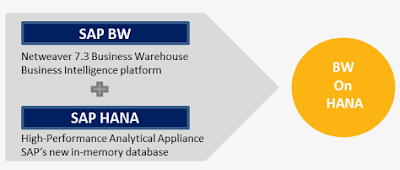SAP BW on HANA Overview