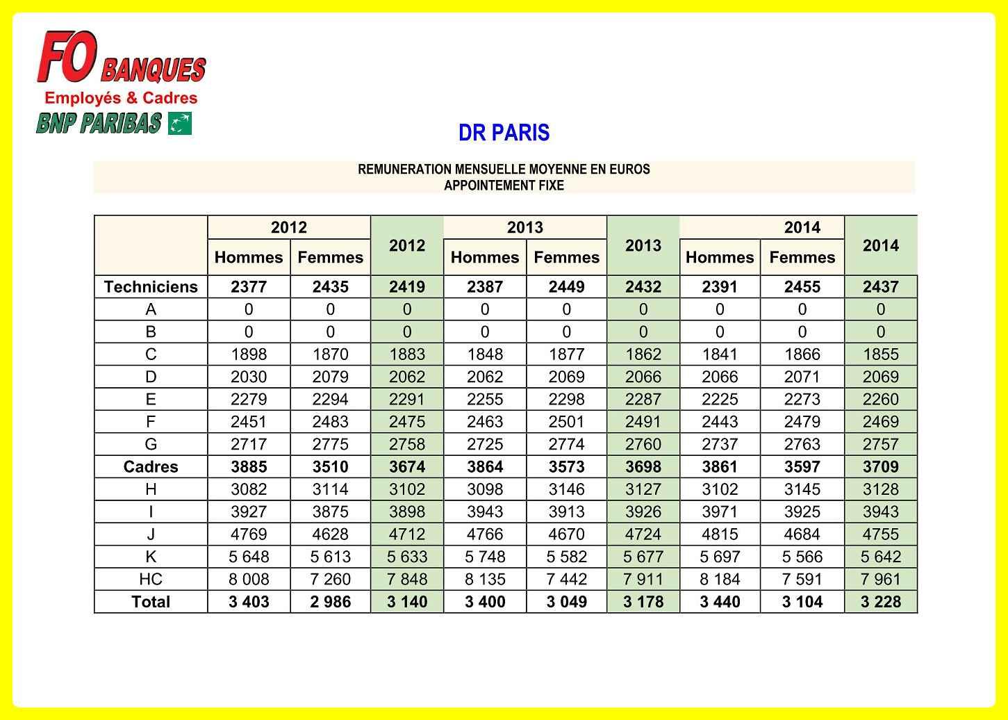 Grilles de salaires bnp parisbas - Grille de salaire dessinateur projeteur ...