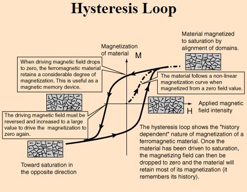 3 phase power wiring diagram 1984 jeep cj7 hysteresis loop - eee community