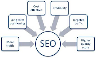Benefits of SEO in Webite
