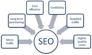 Benefits of SEO in Webite