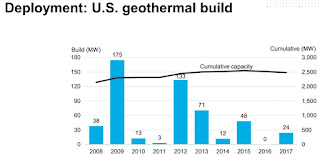 Global geothermal news clean energy delivers for americamore jobs increased economic growth greater energy productivity and fewer emissions business council for sustainable sciox Gallery