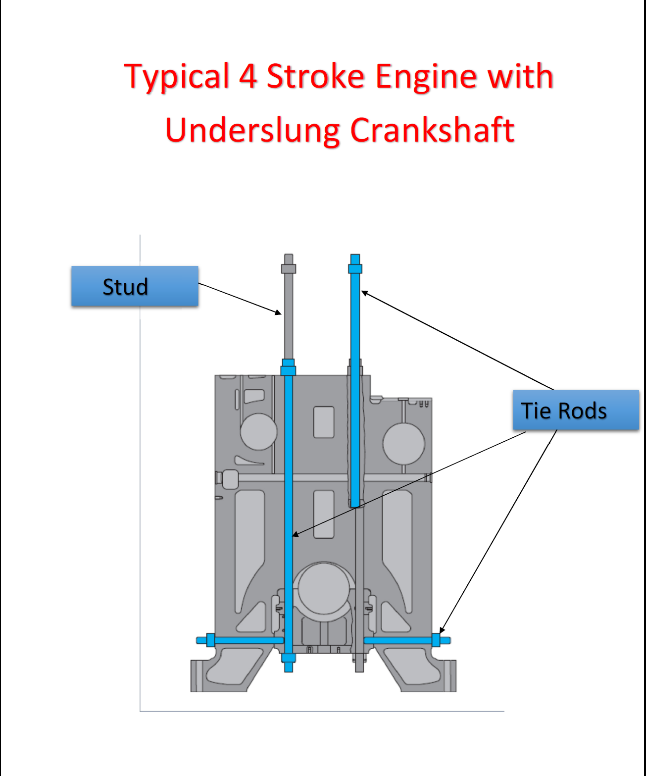 medium resolution of tie rods of a diesel engine