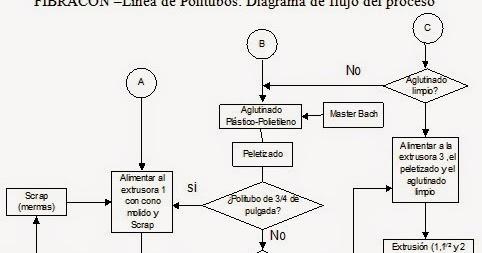 Diagrama De Proceso Produccion Amfa Vitrum Mapa De Proceso