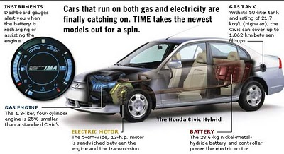 How Do New Hybrid Cars Work
