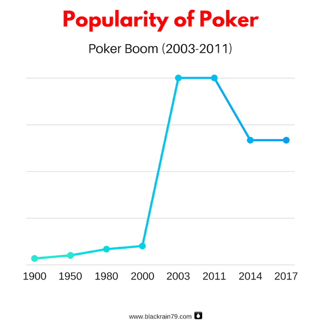 Is poker hard in 2019?