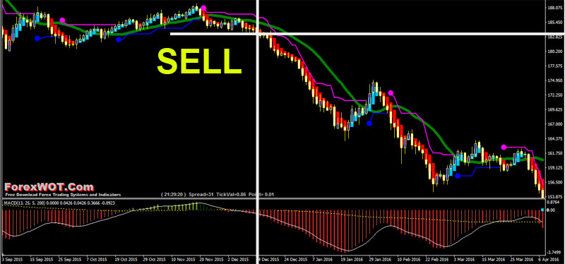 Forex MACD Volatility Trading SELL