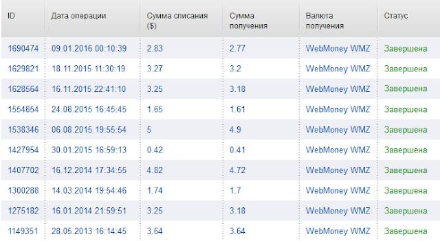 Скриншот статистики выплат с сайта VipIP.ru