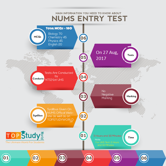 How to Apply for NUMS Entry Test 2019 (Step by Step Guide