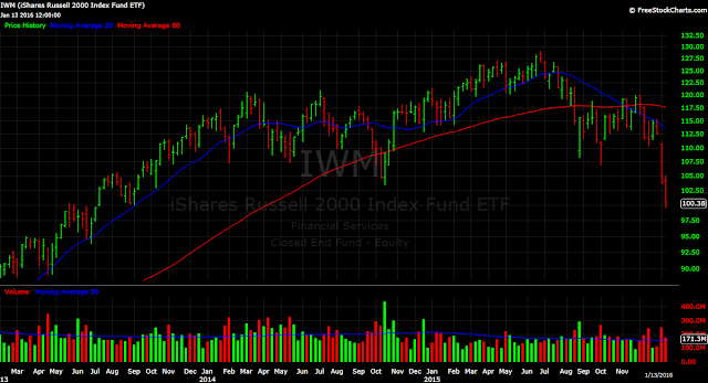 Russell 2000 ETF IWM weekly chart stocks small cap