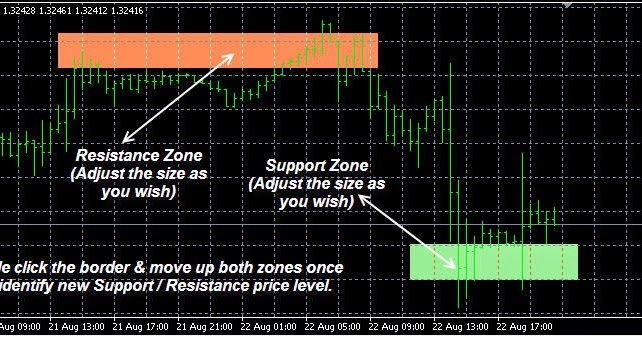 Making your own forex robot