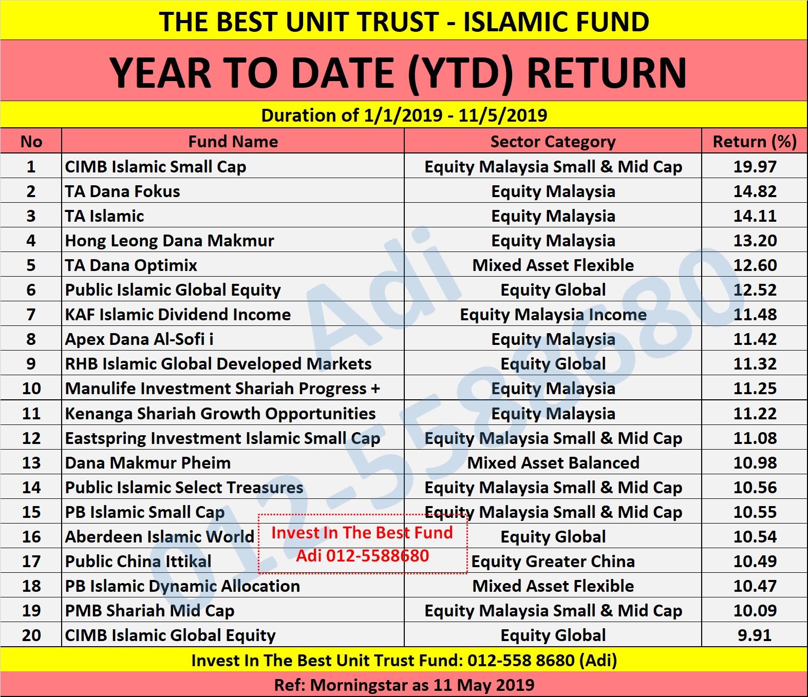 Unit Trust Terbaik Malaysia May 2019 Unit Trust Malaysia