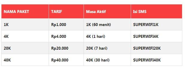 Paket Internet INDOSAT IM3 Terbaru 2019 Super Wifi