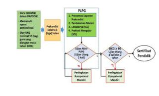 Alur Sertifikasi Guru melalui PLPG