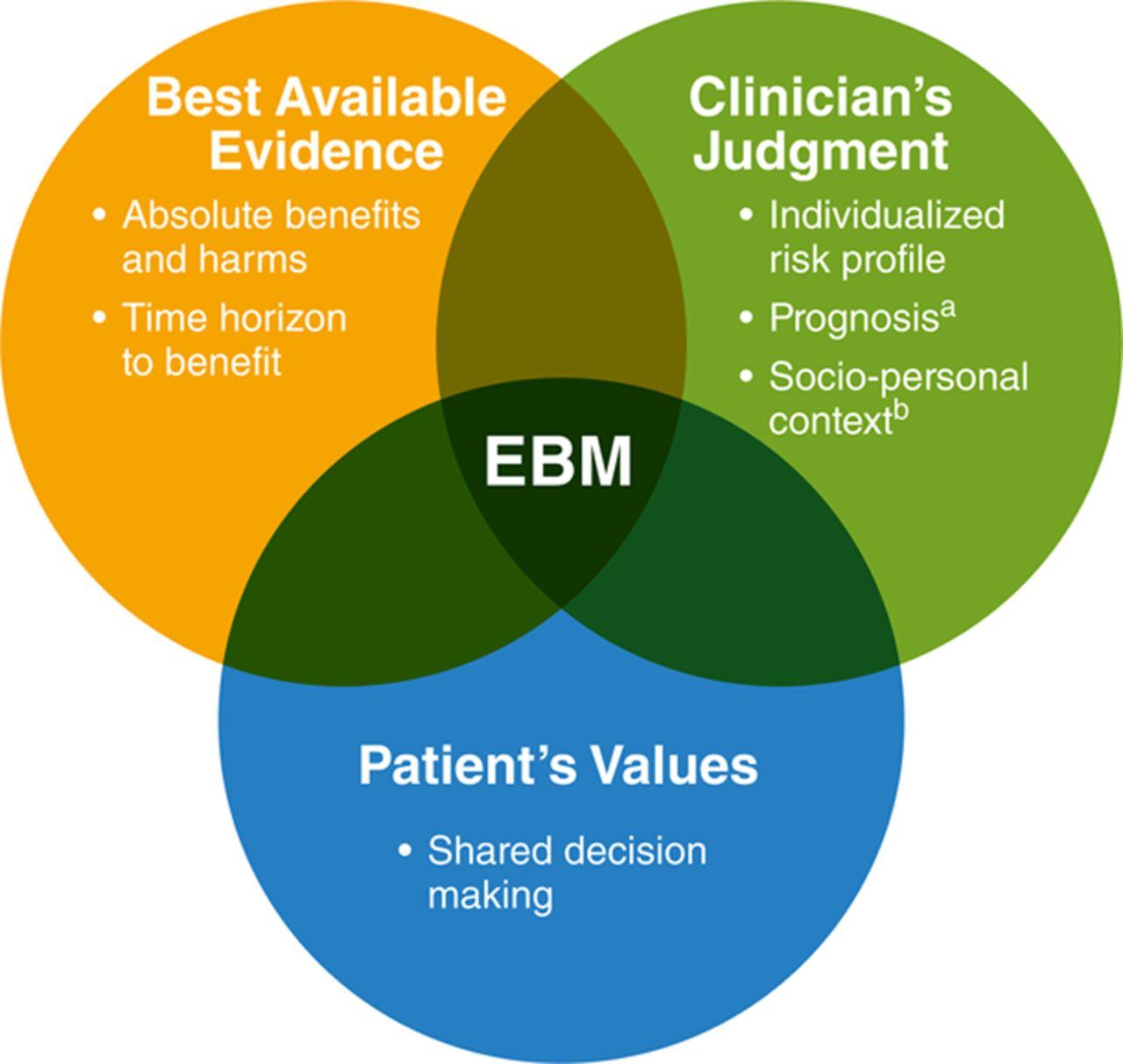 evidence informed practice is a critical part Evidence-based practice (ebp) attempts to cover gaps in patient care for better outcomes and a healthier population by blending clinical experience and evidence further, it takes into account patient values to promote better patient experiences.