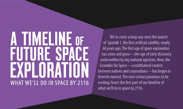 A Timeline Of Future Space Exploration: What We'll Do In Space By 2116