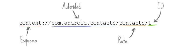 URI de contenido para los contactos de Android