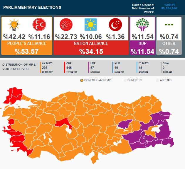Hasil Pemilu Parlemen Turki 2018