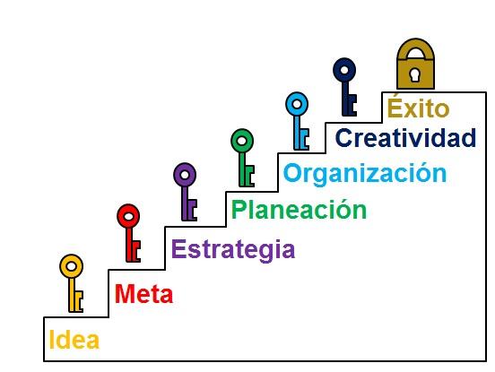 Primer a o taller de informatica significado de los for Concepto de organizacion de oficina