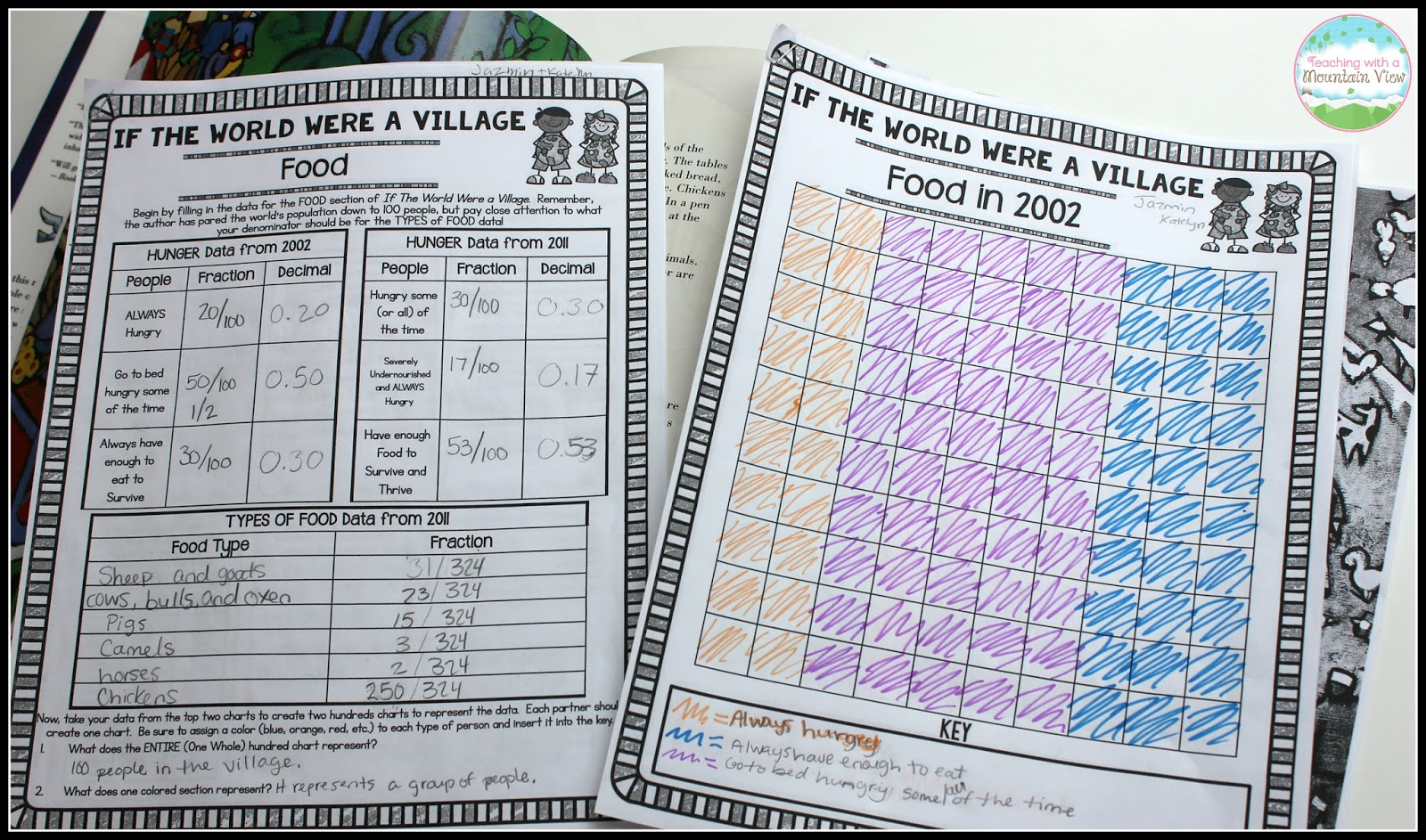 Fractions And Decimals Project Teaching With A Mountain View