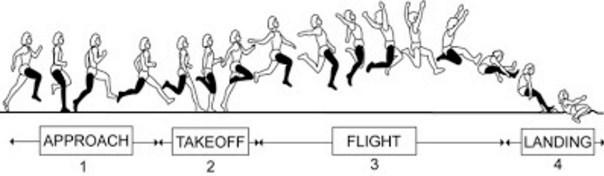 Pengertian Lompat Jauh
