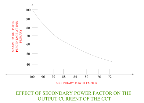 effect-of-the-secondary-power-factor-on-the-output-current-of-the-cct