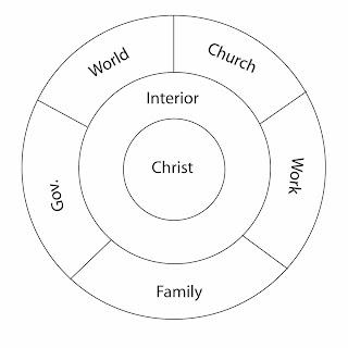 Waxahachie Bible Church: Christ @ the Center of Worship