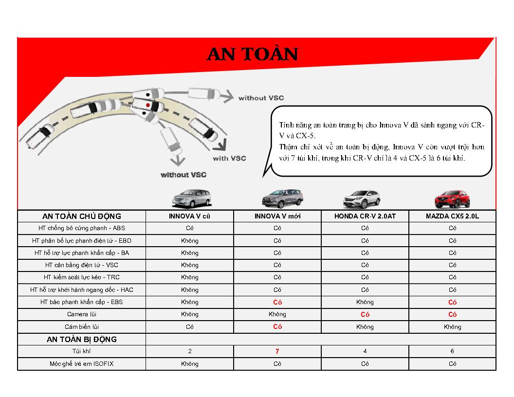 %2528Infographic%2529%2BInnova%2BV%2B2016%2B %2BVN Page8 - [Infographic] So sánh Toyota Innova 2.0V với Mazda CX-5 2.0 và Honda CR-V 2.0AT