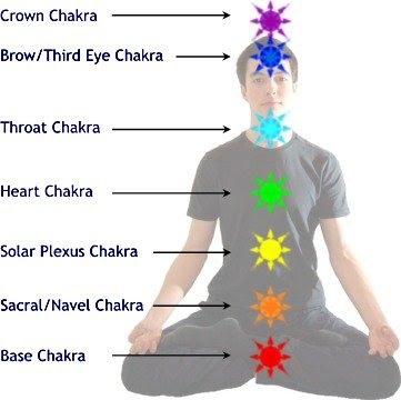 All seven chakras are closely linked and work synchronously and balanced. When the chakras are in harmony and our psycho physical status is in harmony.