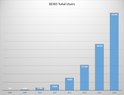 Xero Valuation - How do you value a company without earnings? $XRO