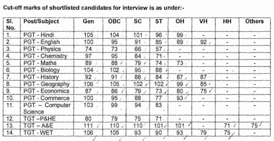 kvs contractual teacher vacancy 2019-20 Interview dates