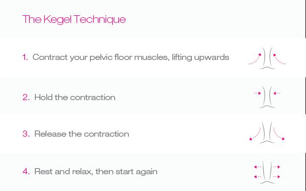 Pelvic Organ Prolapse at Menopause - All about Menopause ...