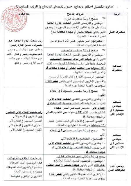 الأحكام الانتقالية المتعلقة بالإدماج للموظفين المنتمين للأسلاك المشتركة في المؤسسات و الإدارة العمومية (سطيف)