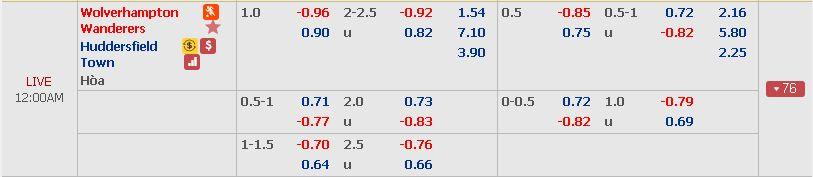Tỷ lệ kèo Wolves vs Huddersfield (Premier League - 25/11) Wolves