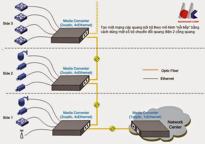 Tạo một mạng LAN cáp quang mắc nối tiếp