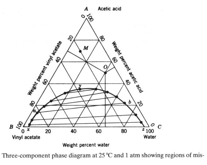 Chemistry aturan fasa adapun diagram terner juga dapat dinyatakan dalam parameter fraksi mol seperti pada gambar 5 ccuart Choice Image