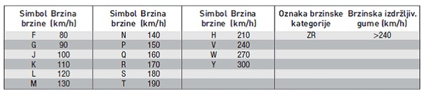 indeksi brzine gume
