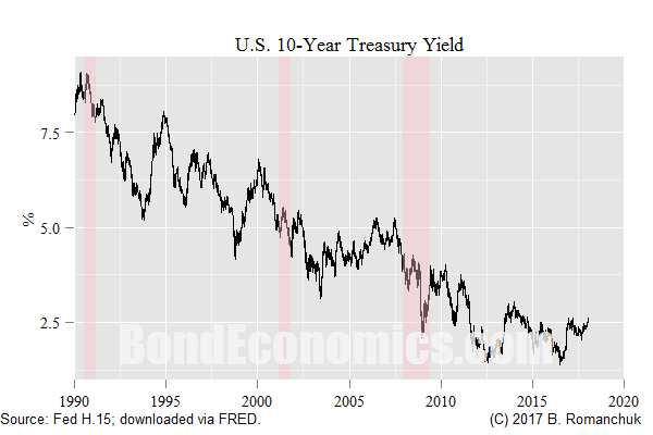 Chart: 10-year Treasury Yield