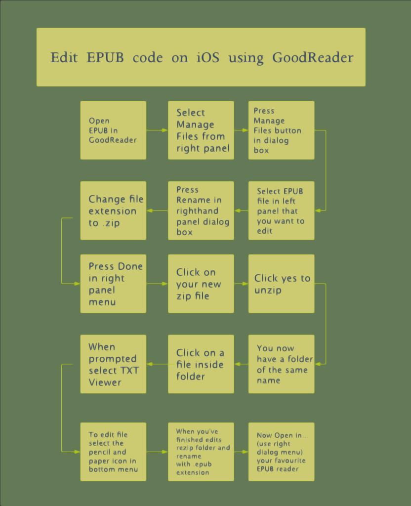 Editing Epub Code In Ios Using Goodreader Sketchytech