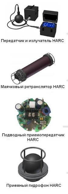 Составные части системы HARC