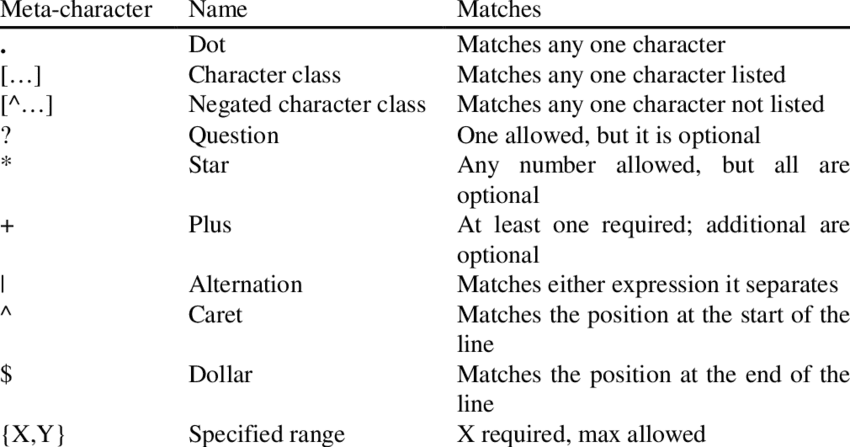 Java Regular Expression Syntax - Web Development and Design